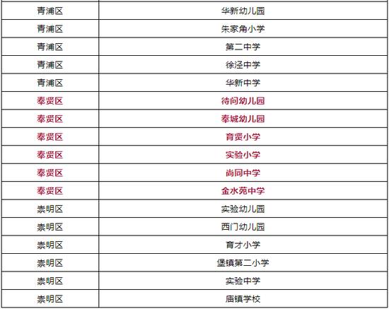 上海儿童青少年近视防控示范校名单出炉(100所)