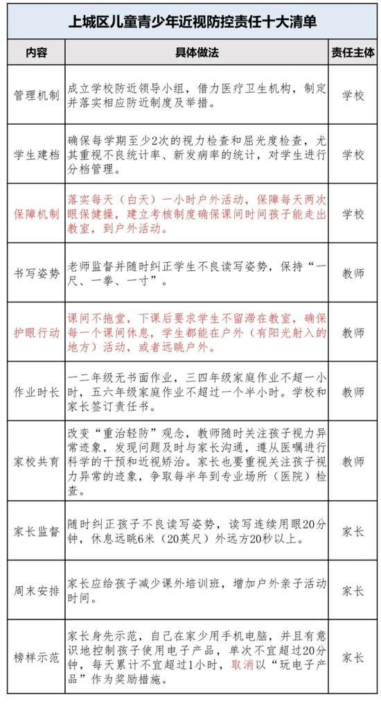 杭州上城区出台近视防控责任十大清单
