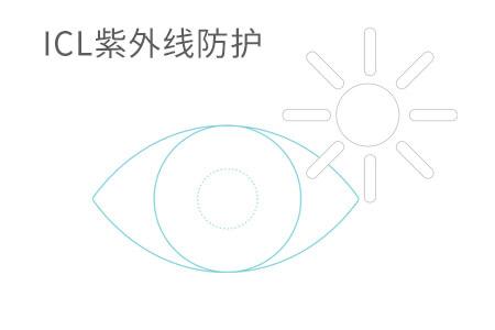 专家解惑:做了prk手术后又近视能做icl吗?